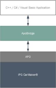 ApoBridge